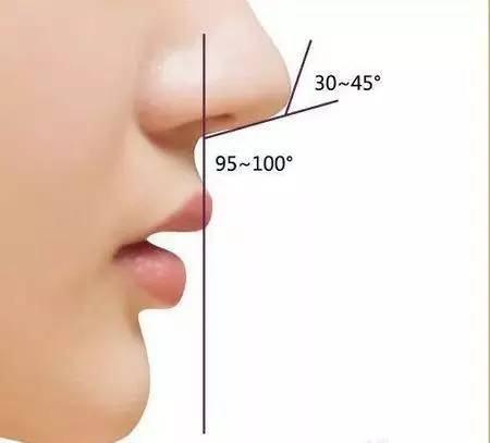 大连达美鼻部综合术所需的时间
