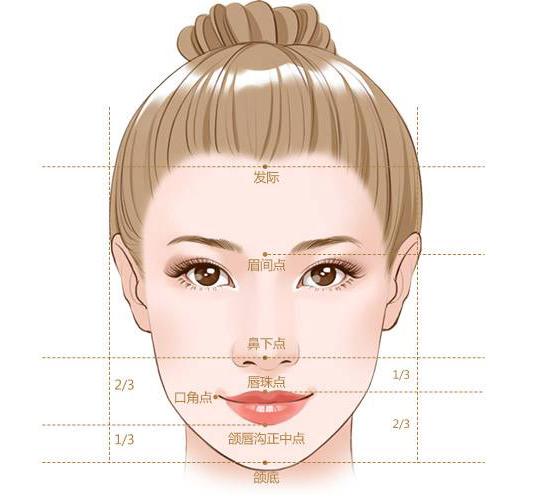 额头扁平的救星—额部填充术